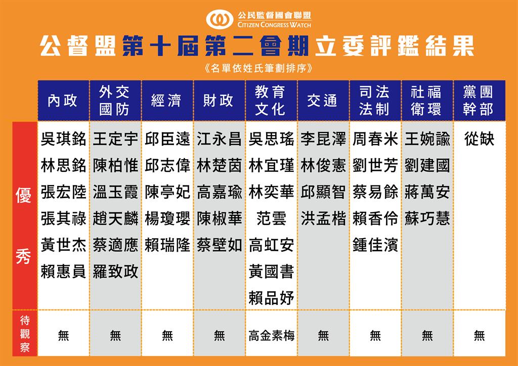 立法院第十屆第二會期優秀立委及待觀察名單。(資料來源:公民監督國會聯盟提供)