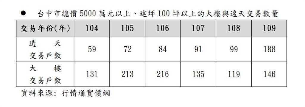 台中市總價5000萬元以上、建坪100坪以上的大樓與透天交易數量