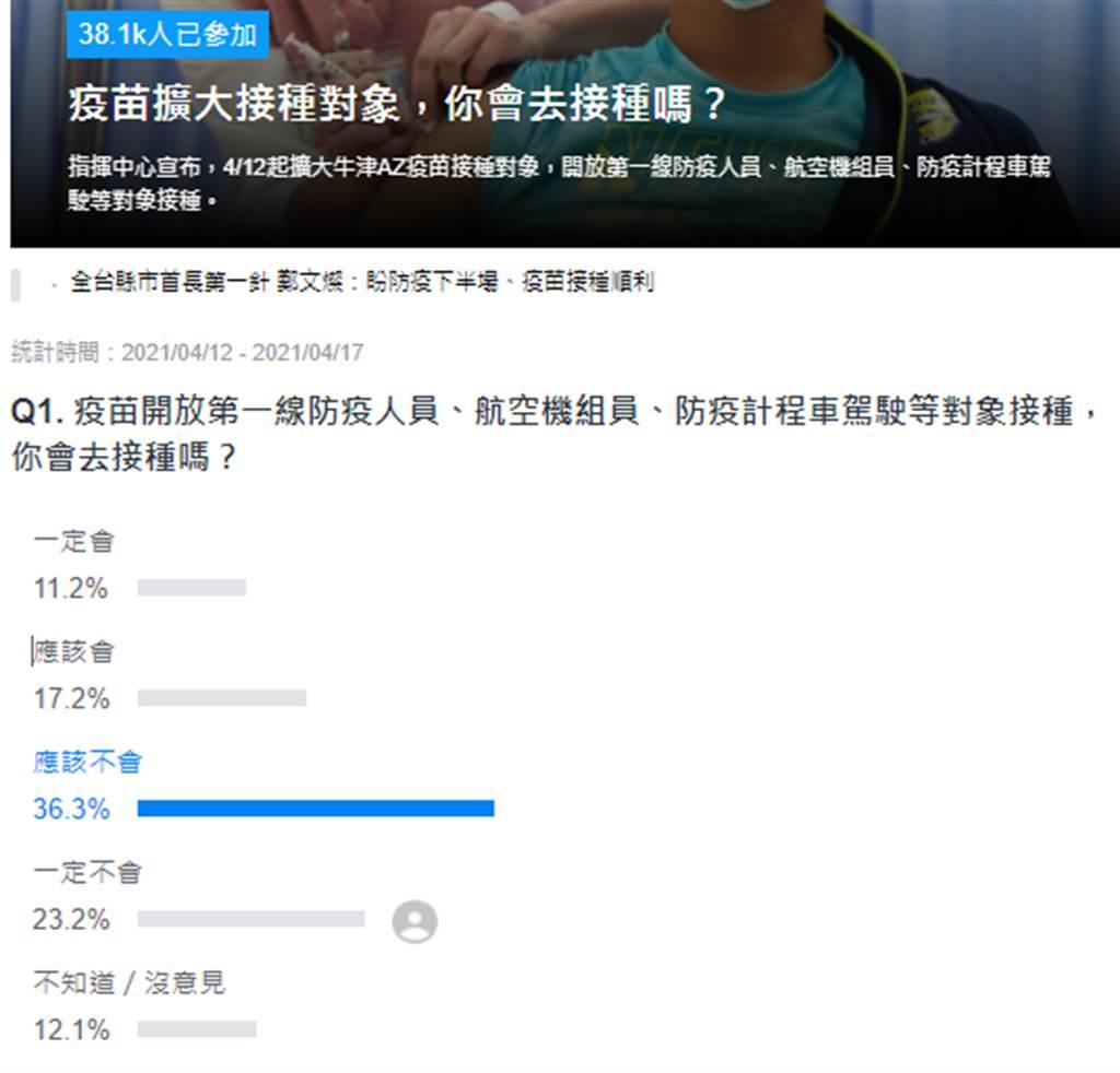 入口網站 Yahoo網路投票。(圖/翻攝自Yahoo奇摩)