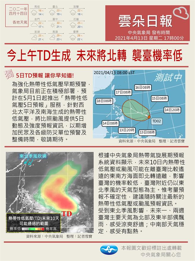 氣象局熱帶氣旋展期預報系統資料顯示,未來10內熱帶性低氣壓或颱風可能在離台灣比較遠的東南方海面就北轉遠離,影響台灣的機率較低。(圖/報天氣-中央氣象局臉書)