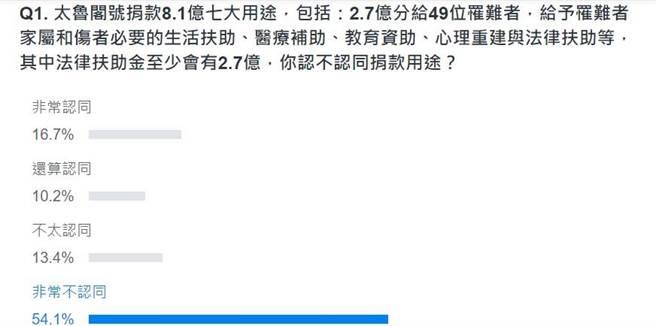 网友投票结果。(图 翻摄自YAHOO)