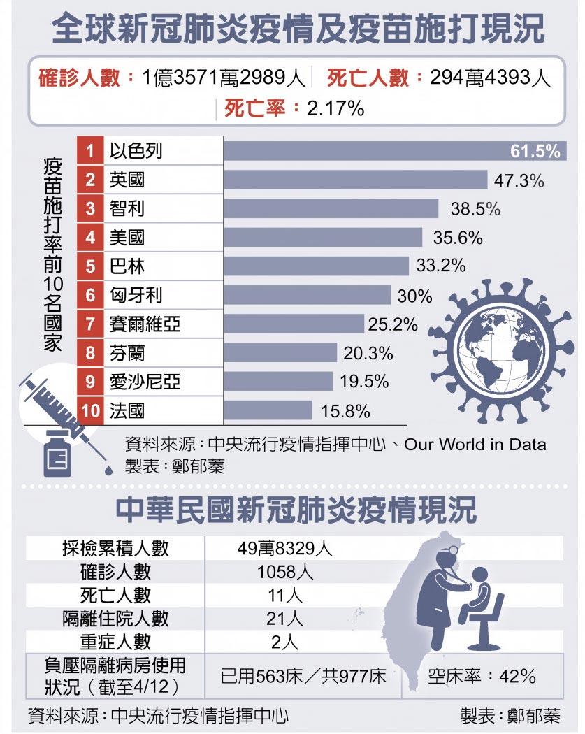 全球新冠肺炎疫情及疫苗施打現況、中華民國新冠肺炎疫情現況