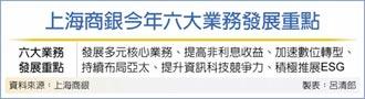 上海銀高資產財管 5月上陣