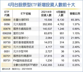 台股ETF投資人數突破143萬