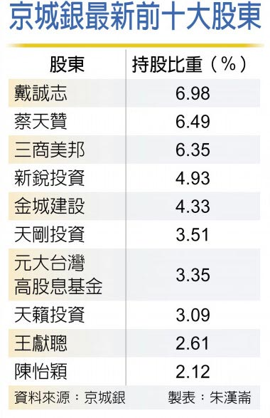 京城銀最新前十大股東