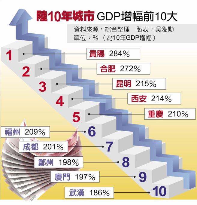 陸10年城市GDP增幅前10大