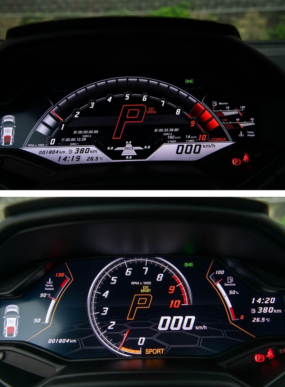 在這次的一般道路試駕中,體驗了上次賽道試駕沒有試過的SPORT模式。而新版SPORT模式也有改變,以往小改前的Huracán LP610-4需要刻意大油門,車尾才會顯現滑動,現在稍多一點就會有了!而CORSA模式則一如過去展現最佳賽道圈速的極致呈現,但在全油門衝刺升檔時的拉扯感,則明顯減少了很多!