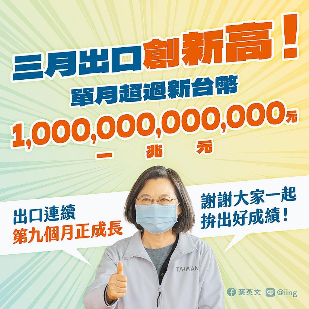 蔡英文總統在臉書上大內宣,表示根據財政部統計,今年3月台灣單月出口總額超過新台幣1兆元創新高。(摘自蔡英文總統臉書)