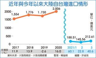 大陸3月出口 年增30.6%