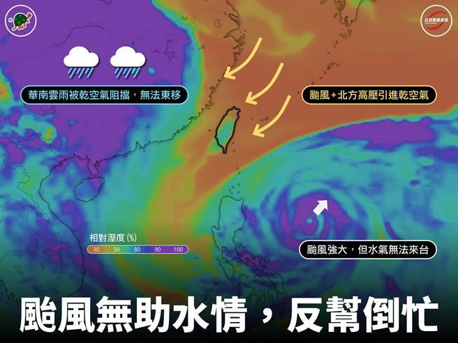 台灣颱風論壇指出舒力基形成後,東北風將會阻斷華南雲雨東移到台灣的路徑,使中南部旱災加劇。(圖/台灣颱風論壇臉書)