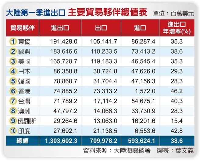 大陆第一季进出口主要贸易伙伴总值表