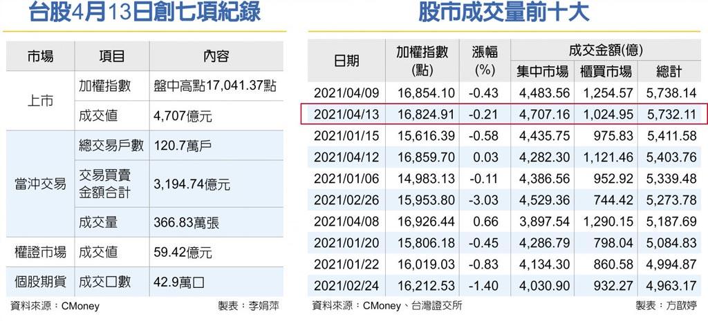台股4月13日創七項紀錄股市成交量前十大