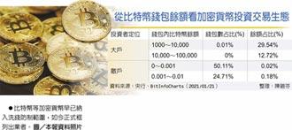 防洗錢 虛擬通貨業 7月起強制KYC