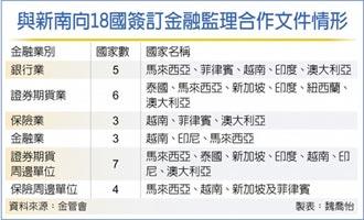 金融業拚新南向 金融監理MOU 還差九張