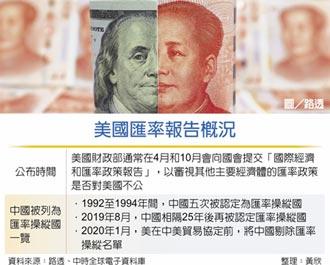 美匯率操縱國 傳不列中