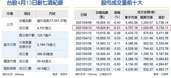 台股4月13日创七项纪录股市成交量前十大