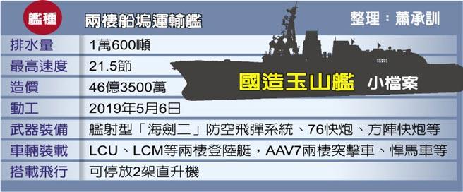 兩棲船塢運輸艦
