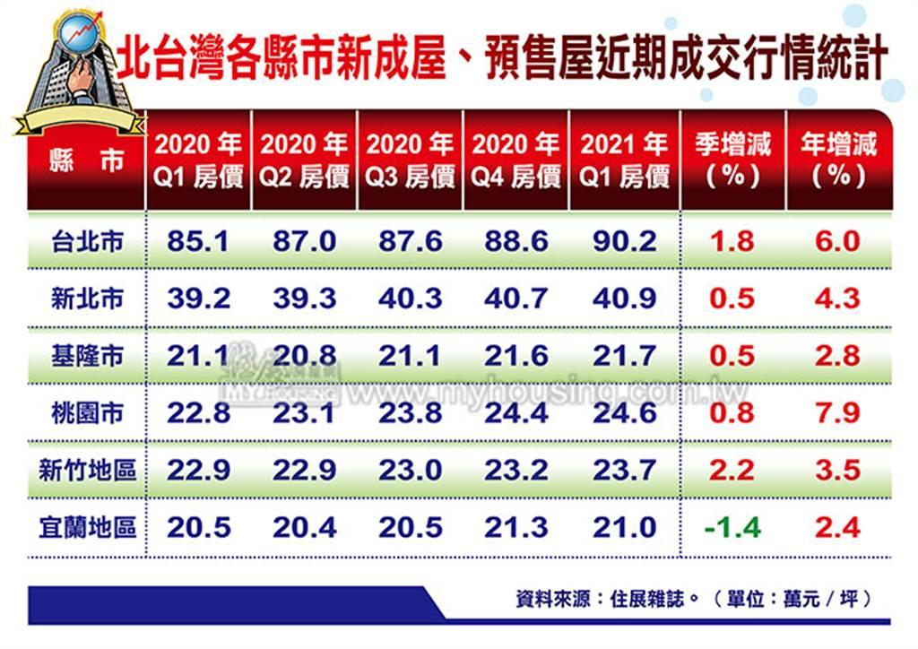 北台灣各縣市新成屋、預售屋近期成交行情統計