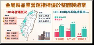 金屬製品工廠2.2萬家 營收在製造業中排老三