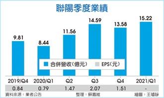 聯陽最強Q1 獲利大增197%
