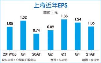 上奇首季EPS 1.06元 飆同期高