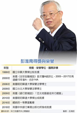 繼俞國華之後 彭淮南獲頒清大經濟學名譽博士