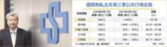中鋼觸漲停 股價九年高