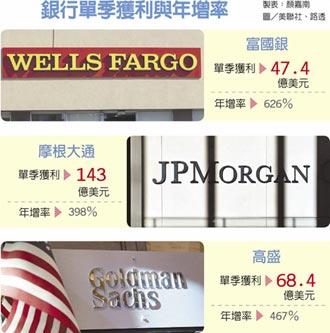 美財報季登場 銀行開紅盤
