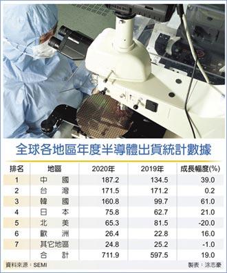 台灣將稱霸半導體設備市場