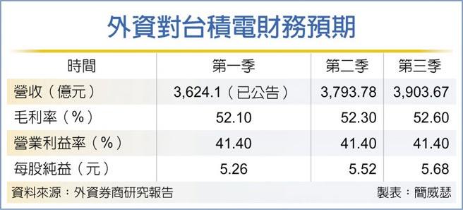 外資對台積電財務預期