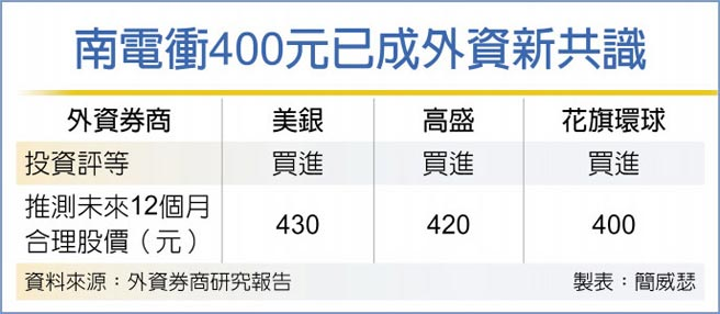 南電衝400元已成外資新共識