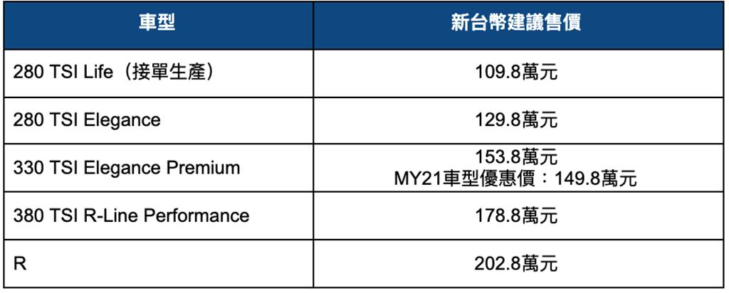 Volkswagen Tiguan建議售價