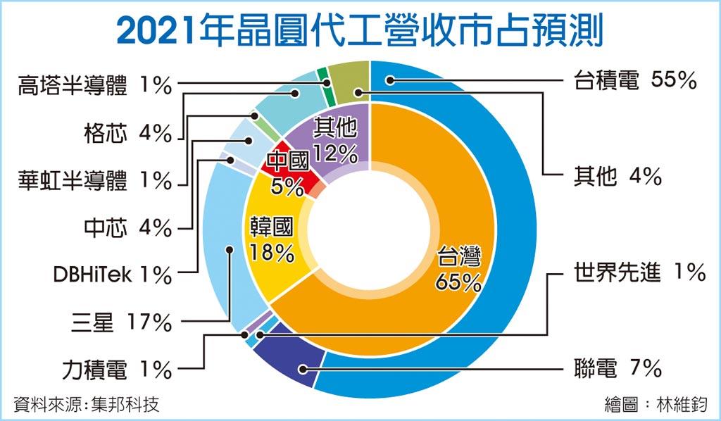 2021年晶圓代工營收市占預測