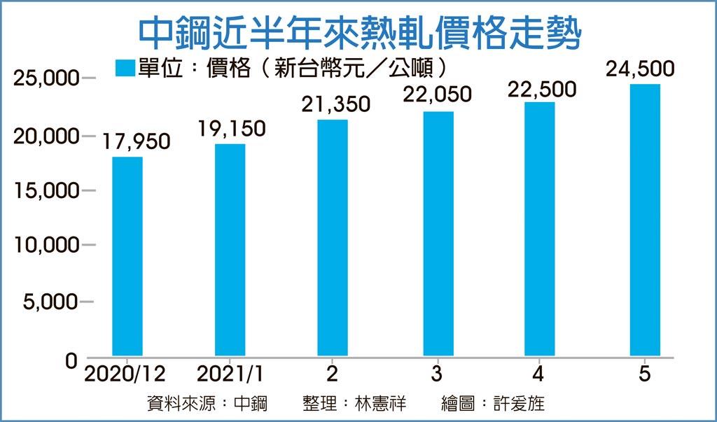 中鋼近半年來熱軋價格走勢