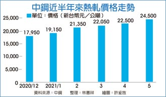 中鋼5月內銷盤價 全漲
