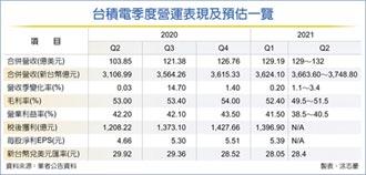 魏哲家:產能供不應求到2023年