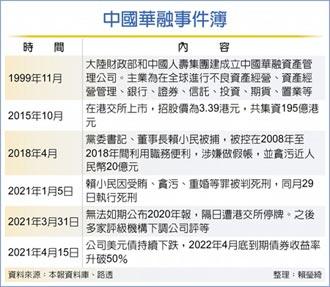 華融美元債崩跌 陷破產危機