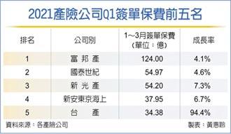 產險首季簽單保費 年增近7%