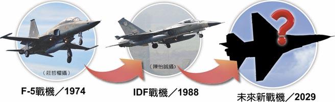 中科院長證實 編列百億研發下一代新戰機