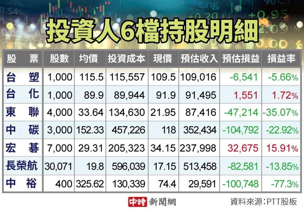 有网友表示,台股上万七,但他手中5檔股票还是赔钱。