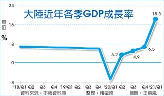 陸Q1經濟成長 衝上18.3%