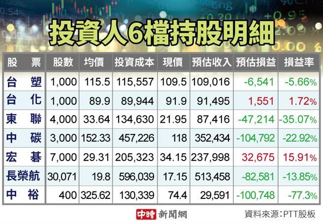 有網友表示,台股上萬七,但他手中5檔股票還是賠錢。