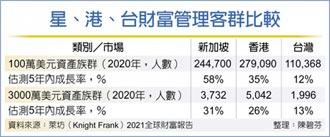 莱坊:台湾富人成长不够快