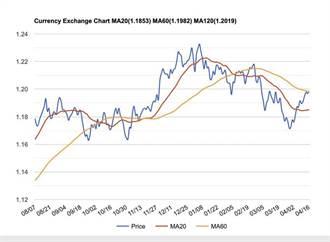 外匯市場焦點跑到歐元 外銀卻喊停看聽