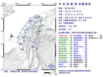 【今年最大震】全台驚嚇!3分鐘內花蓮連發規模5.8及6.2強震