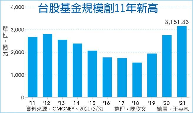 台股基金規模創11年新高