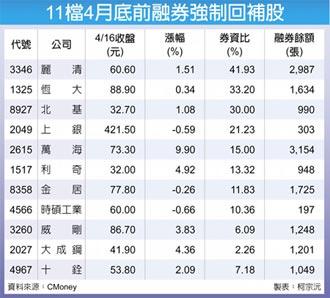 11檔融券回補股 漲聲響