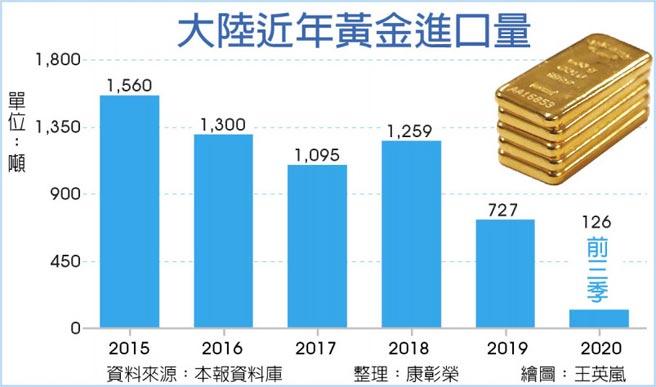大陸近年黃金進口量