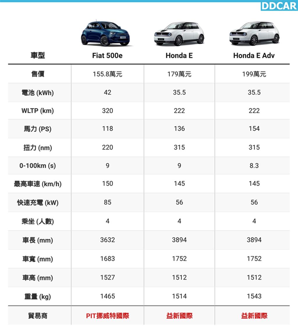 電動小車新勢力:Fiat 500e、Honda E 貿易商接單引進,售價 155.8 萬元起!