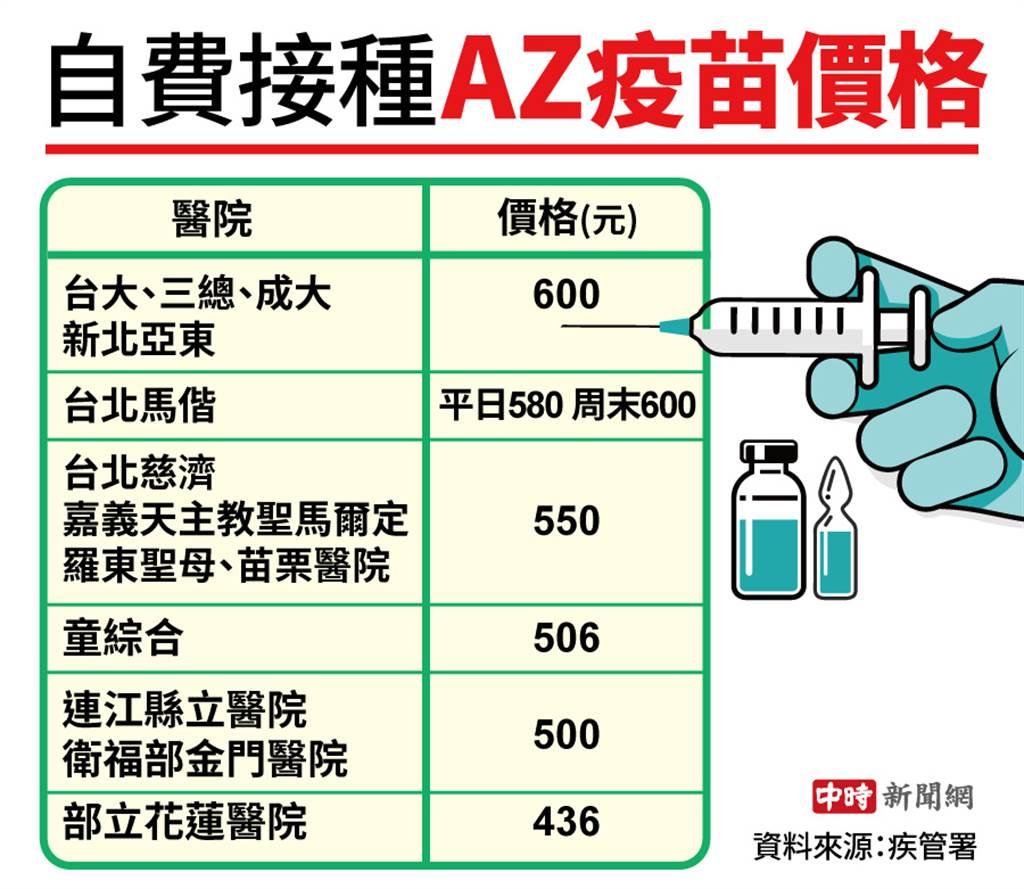 自費接種AZ疫苗價格(中時新聞網製圖)